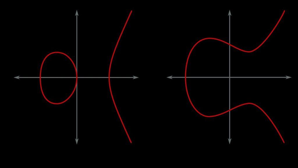 حدسية بيرخ – داير ومعادلات المنحنيات الاهليلجية