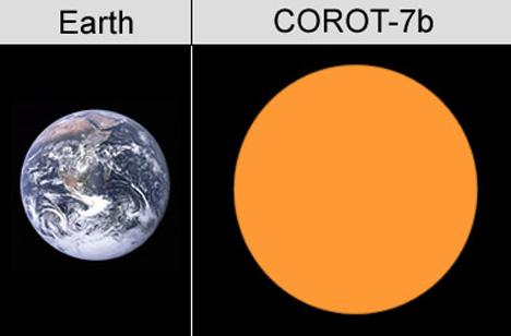 حجم كوكب CoRoT-7b مقارنة مع حجم الارض